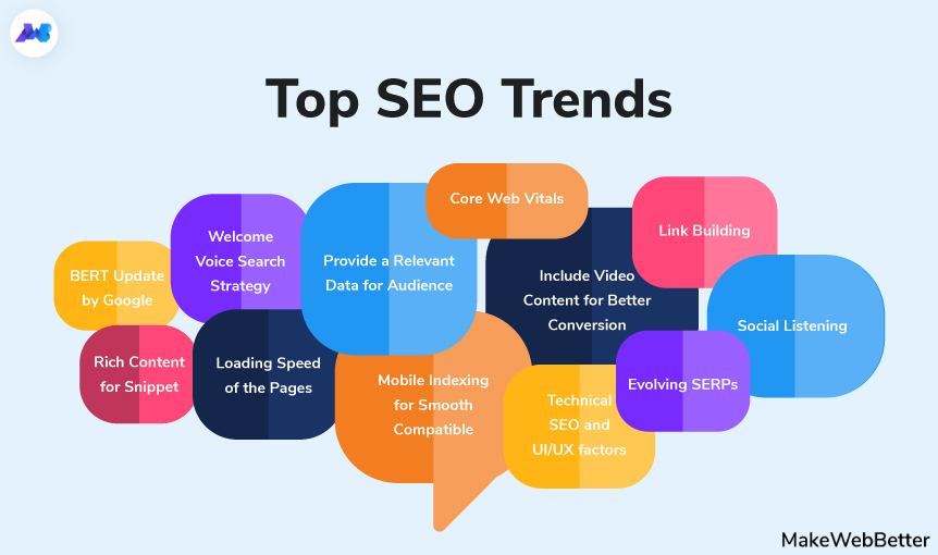 5 SEO trends for web positioning