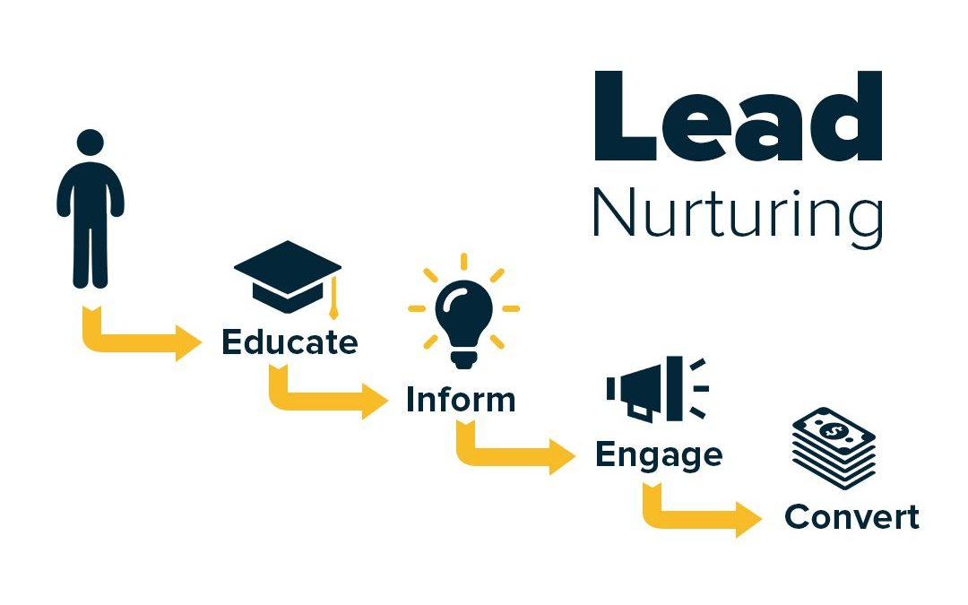 How to Convert Leads into Customers with an Effective Lead Nurturing Process